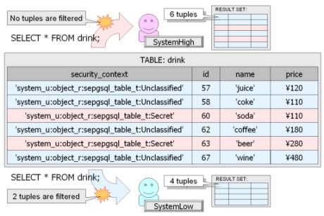 SEPostreSQL diagram